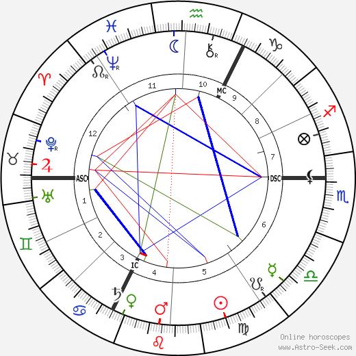 Поль Эрвье Paul Hervieu день рождения гороскоп, Paul Hervieu Натальная карта онлайн