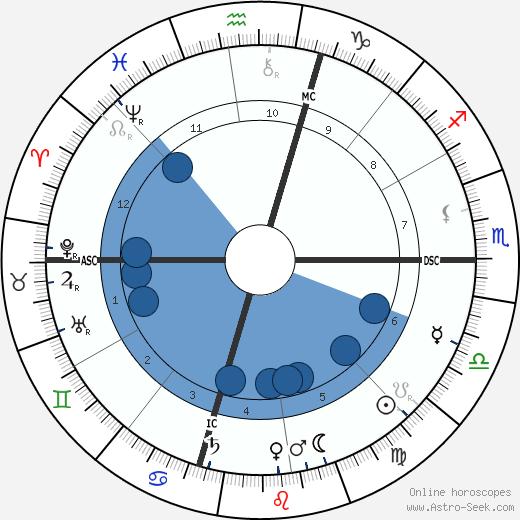 William Howard Taft wikipedia, horoscope, astrology, instagram