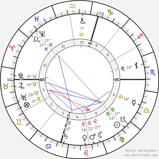 William Howard Taft birth chart, biography, wikipedia 2019, 2020