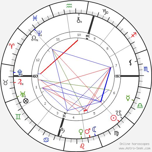 Уильям Говард Тафт William Howard Taft день рождения гороскоп, William Howard Taft Натальная карта онлайн