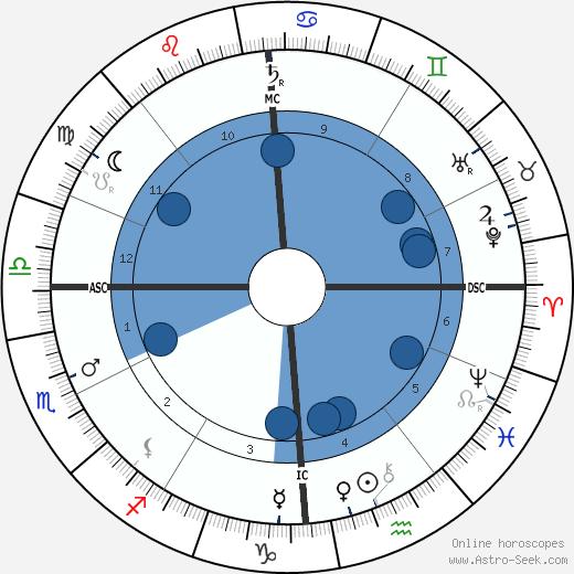 André Antoine wikipedia, horoscope, astrology, instagram