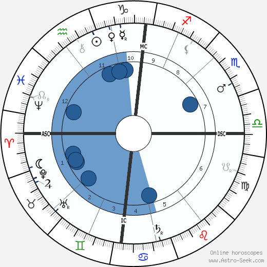 Beatrice Webb wikipedia, horoscope, astrology, instagram