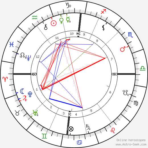 Beatrice Webb tema natale, oroscopo, Beatrice Webb oroscopi gratuiti, astrologia