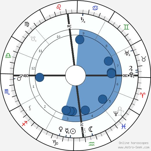 Gabriel Koenigs wikipedia, horoscope, astrology, instagram