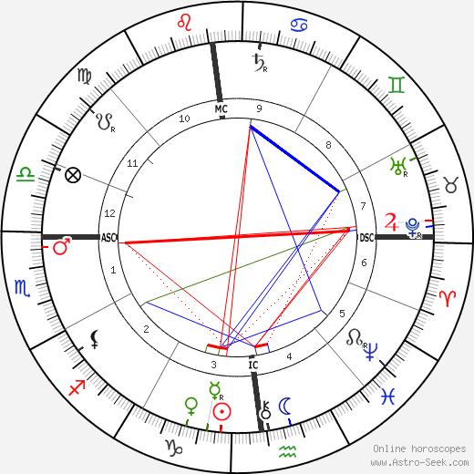 Gabriel Koenigs день рождения гороскоп, Gabriel Koenigs Натальная карта онлайн