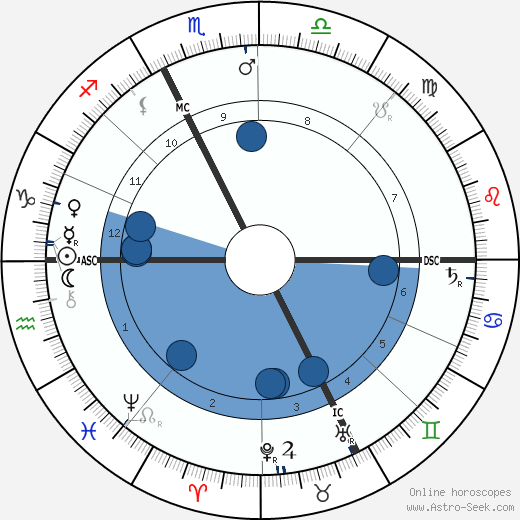 Giovannni Segantini wikipedia, horoscope, astrology, instagram