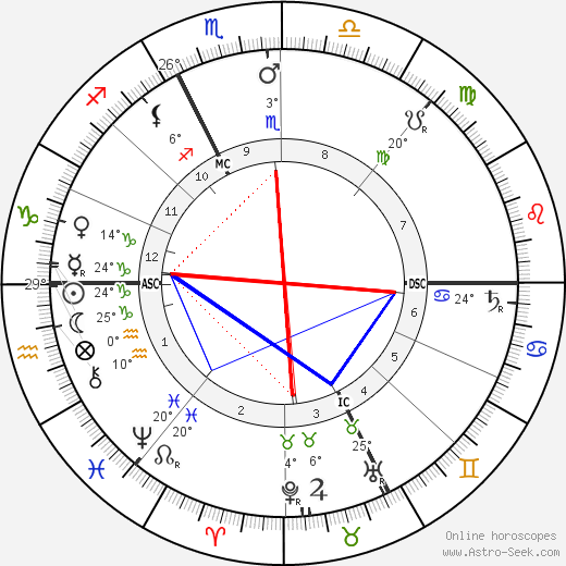 Giovannni Segantini birth chart, biography, wikipedia 2018, 2019