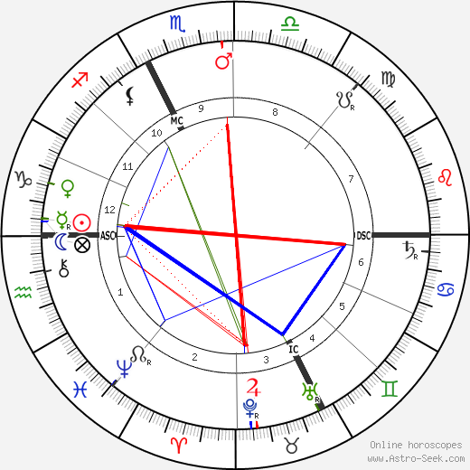 Giovannni Segantini astro natal birth chart, Giovannni Segantini horoscope, astrology