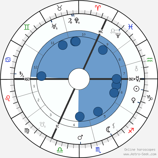 Heinrich Zille wikipedia, horoscope, astrology, instagram