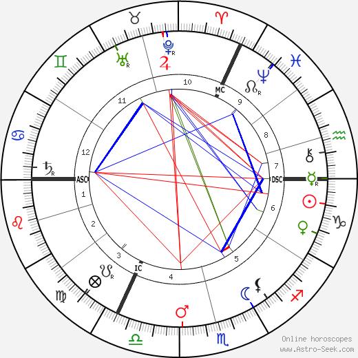Heinrich Zille astro natal birth chart, Heinrich Zille horoscope, astrology