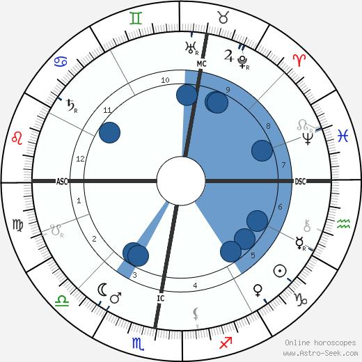 Iwan Gilkin wikipedia, horoscope, astrology, instagram