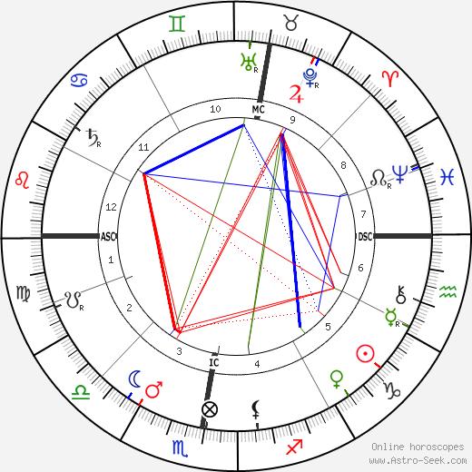 Iwan Gilkin tema natale, oroscopo, Iwan Gilkin oroscopi gratuiti, astrologia