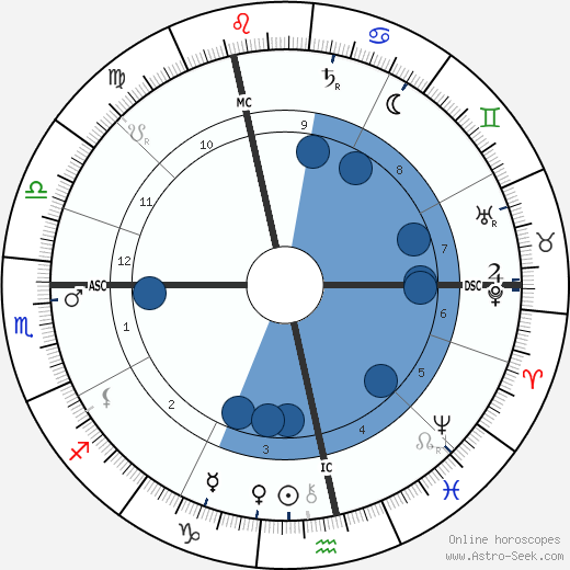 Neel Doff wikipedia, horoscope, astrology, instagram