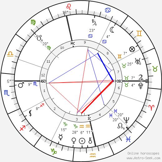 Neel Doff birth chart, biography, wikipedia 2019, 2020