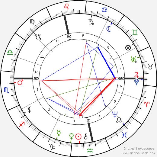 Neel Doff astro natal birth chart, Neel Doff horoscope, astrology