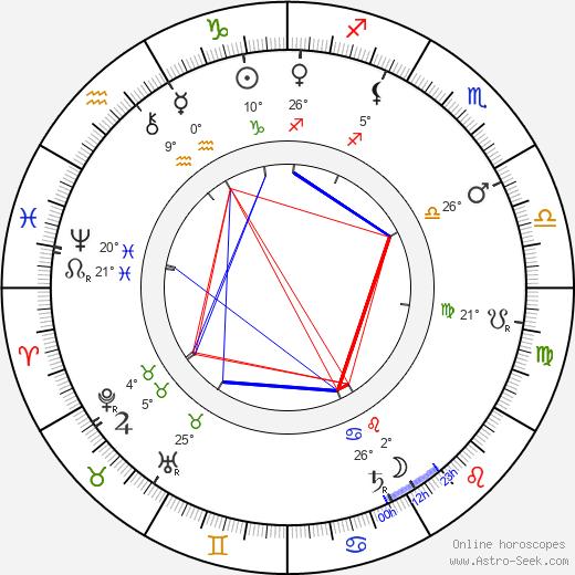 Vlasta Pittnerová birth chart, biography, wikipedia 2019, 2020