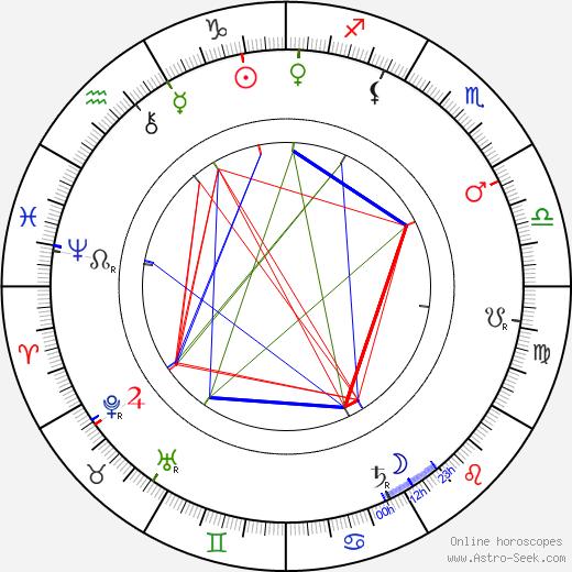 Vlasta Pittnerová astro natal birth chart, Vlasta Pittnerová horoscope, astrology