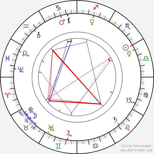 Calvert Carter astro natal birth chart, Calvert Carter horoscope, astrology