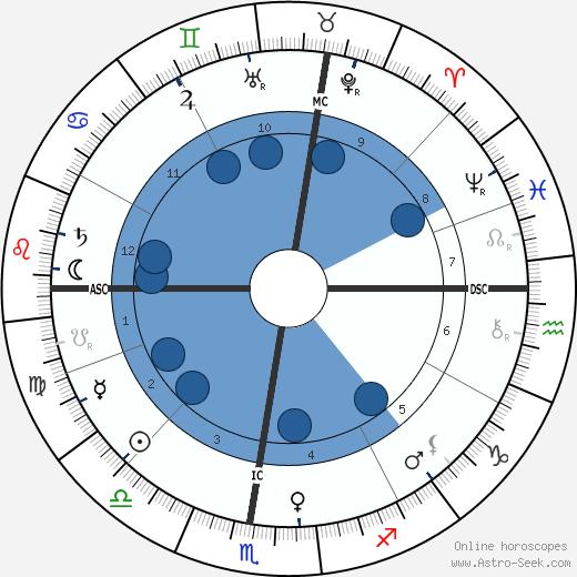 Eleonora Duse wikipedia, horoscope, astrology, instagram