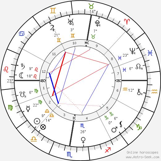 Eleonora Duse birth chart, biography, wikipedia 2018, 2019