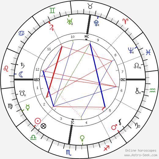 Eleonora Duse astro natal birth chart, Eleonora Duse horoscope, astrology