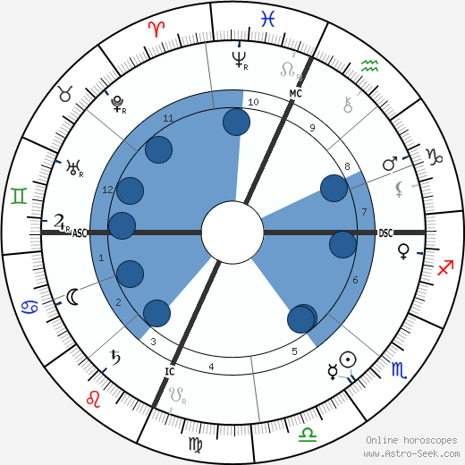 Theodore Roosevelt wikipedia, horoscope, astrology, instagram