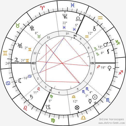 Theodore Roosevelt birth chart, biography, wikipedia 2018, 2019