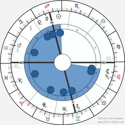 Albert Londe wikipedia, horoscope, astrology, instagram