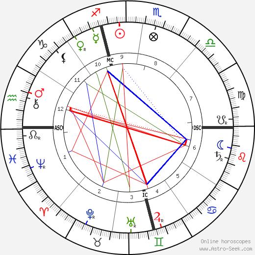 Albert Londe tema natale, oroscopo, Albert Londe oroscopi gratuiti, astrologia