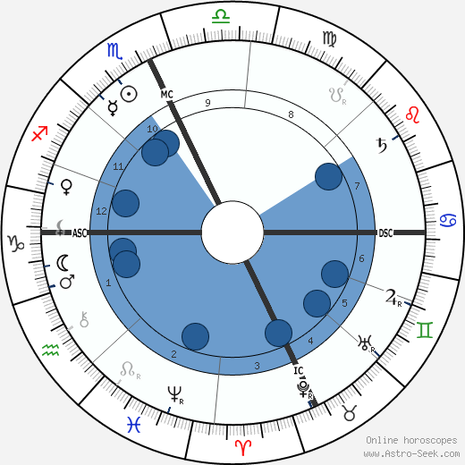 Alessandro Moreschi wikipedia, horoscope, astrology, instagram