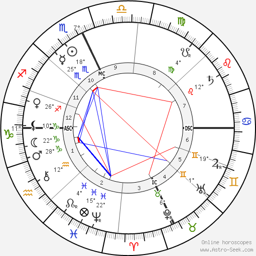 Alessandro Moreschi birth chart, biography, wikipedia 2019, 2020