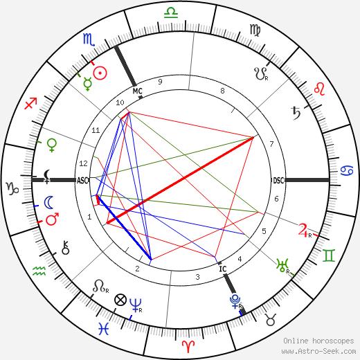 Алессандро Морески Alessandro Moreschi день рождения гороскоп, Alessandro Moreschi Натальная карта онлайн