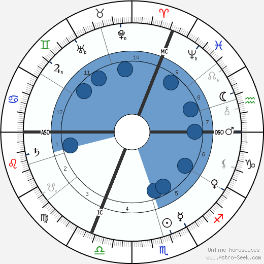 Edmond Aman-Jean wikipedia, horoscope, astrology, instagram