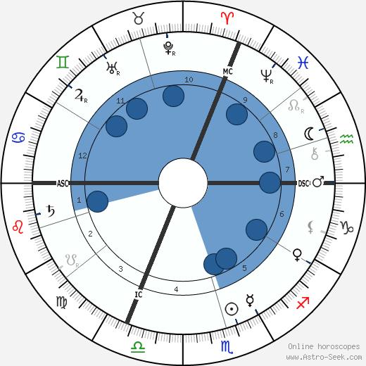 Edmond Aman-Jean wikipedia, horoscope, astrology, instagram