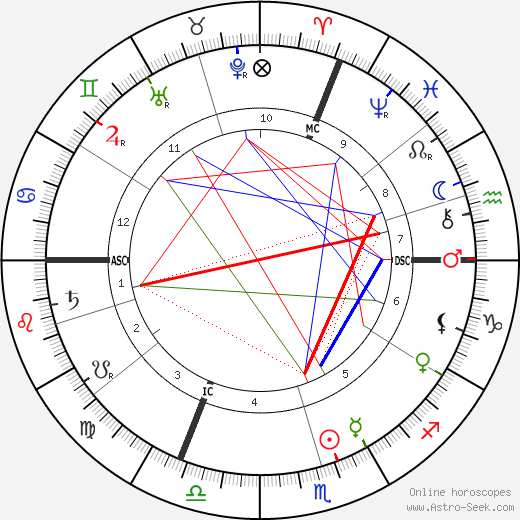 Edmond Aman-Jean astro natal birth chart, Edmond Aman-Jean horoscope, astrology