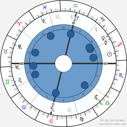 Jagadish Chandra Bose wikipedia, horoscope, astrology, instagram