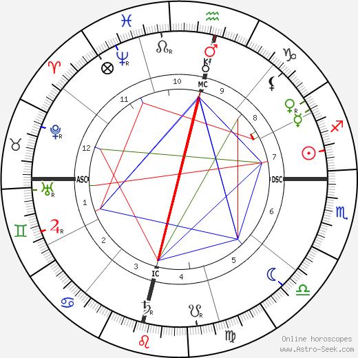 Jagadish Chandra Bose birth chart, Jagadish Chandra Bose astro natal horoscope, astrology