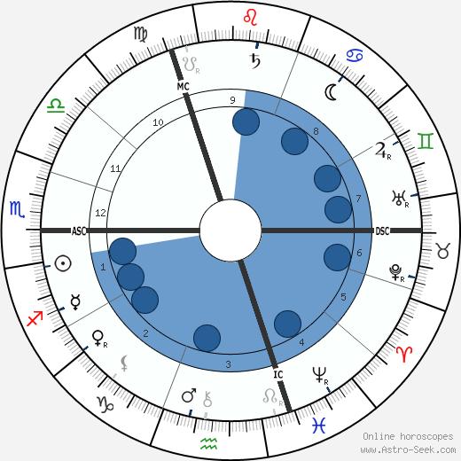 Marie Bashkirtseff wikipedia, horoscope, astrology, instagram