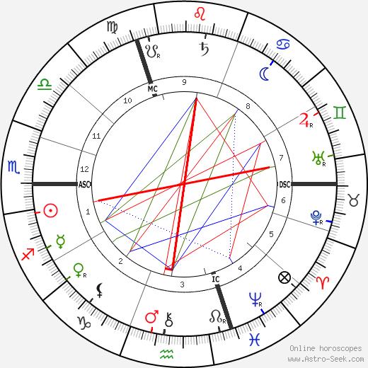 Marie Bashkirtseff tema natale, oroscopo, Marie Bashkirtseff oroscopi gratuiti, astrologia