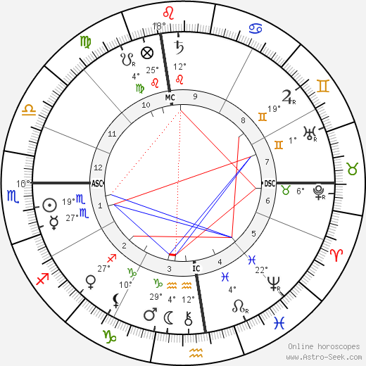 Oliver Belmont birth chart, biography, wikipedia 2019, 2020