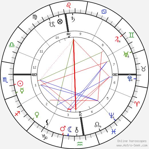 Oliver Belmont день рождения гороскоп, Oliver Belmont Натальная карта онлайн