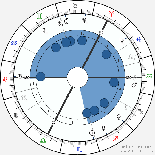 Selma Lagerlöf wikipedia, horoscope, astrology, instagram