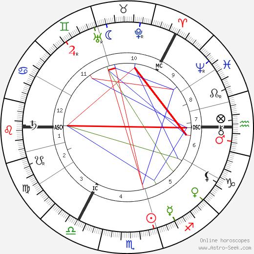 Selma Lagerlöf tema natale, oroscopo, Selma Lagerlöf oroscopi gratuiti, astrologia