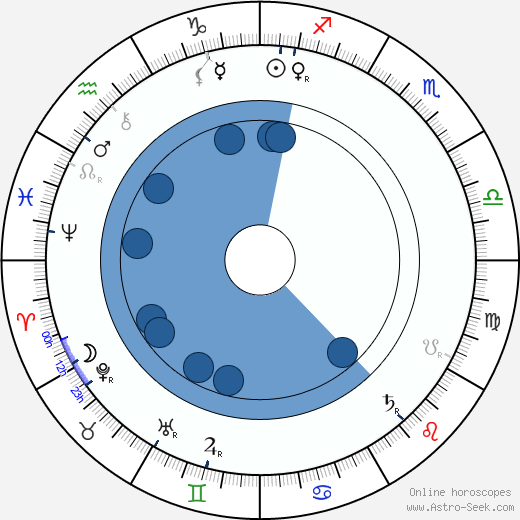 Agnes Baden-Powell wikipedia, horoscope, astrology, instagram