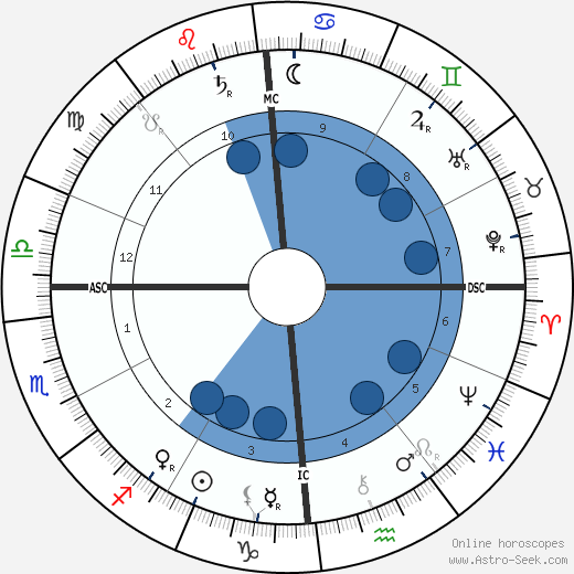 Giacomo Puccini wikipedia, horoscope, astrology, instagram