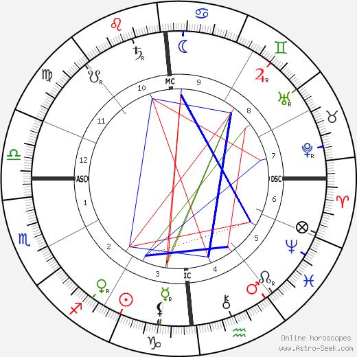 Джакомо Пуччини Giacomo Puccini день рождения гороскоп, Giacomo Puccini Натальная карта онлайн