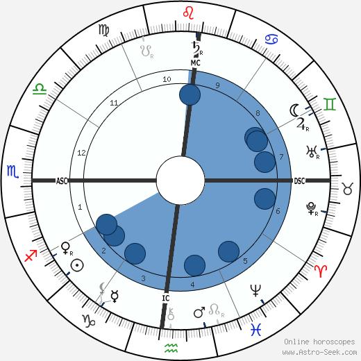Jan Toorop wikipedia, horoscope, astrology, instagram