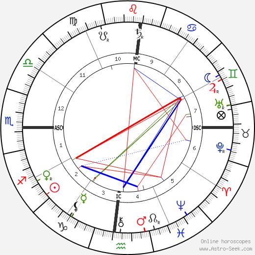 Jan Toorop tema natale, oroscopo, Jan Toorop oroscopi gratuiti, astrologia