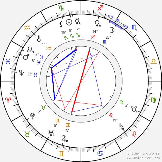 Vincas Kudirka birth chart, biography, wikipedia 2019, 2020