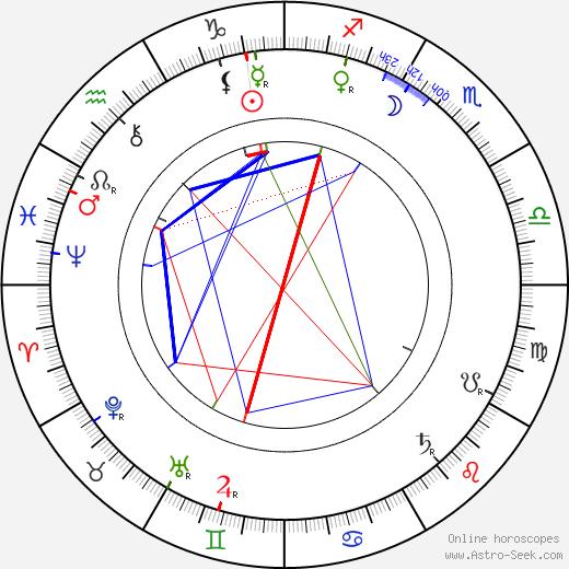 Vincas Kudirka astro natal birth chart, Vincas Kudirka horoscope, astrology